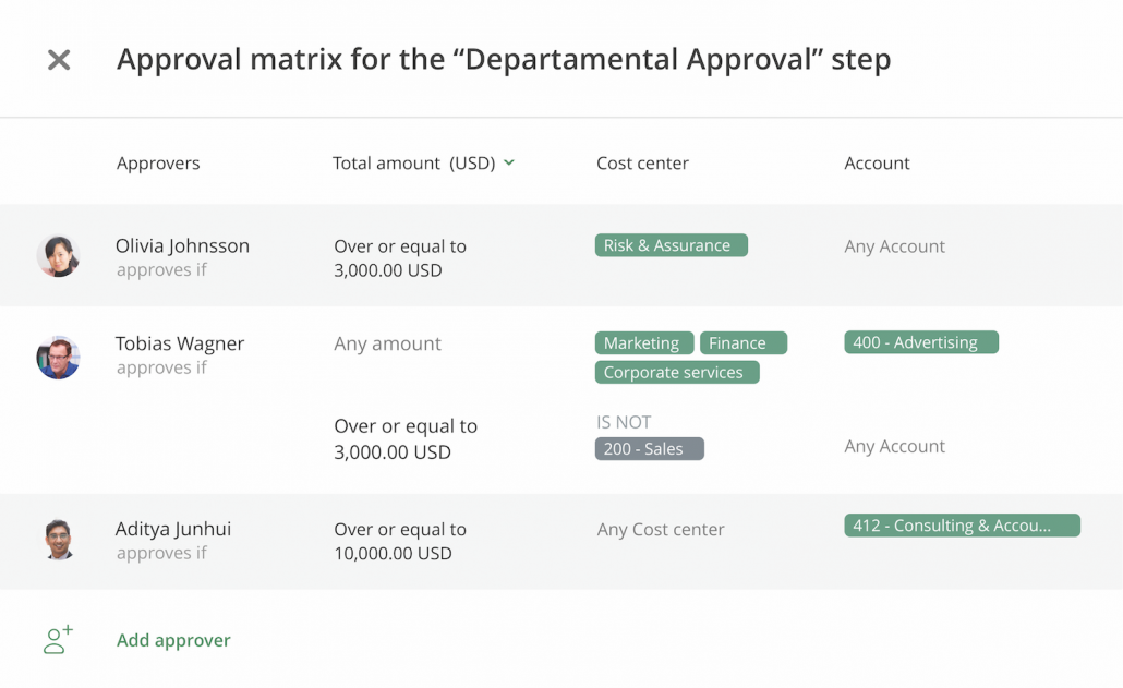 You can setup a detailed approval matrix in ApprovalMax and it works great with Datamolino